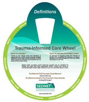 Trauma-Informed Care Wheel